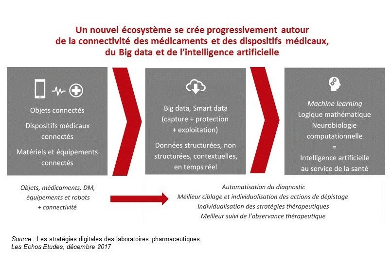Tranformation digitale des lobs pharma
